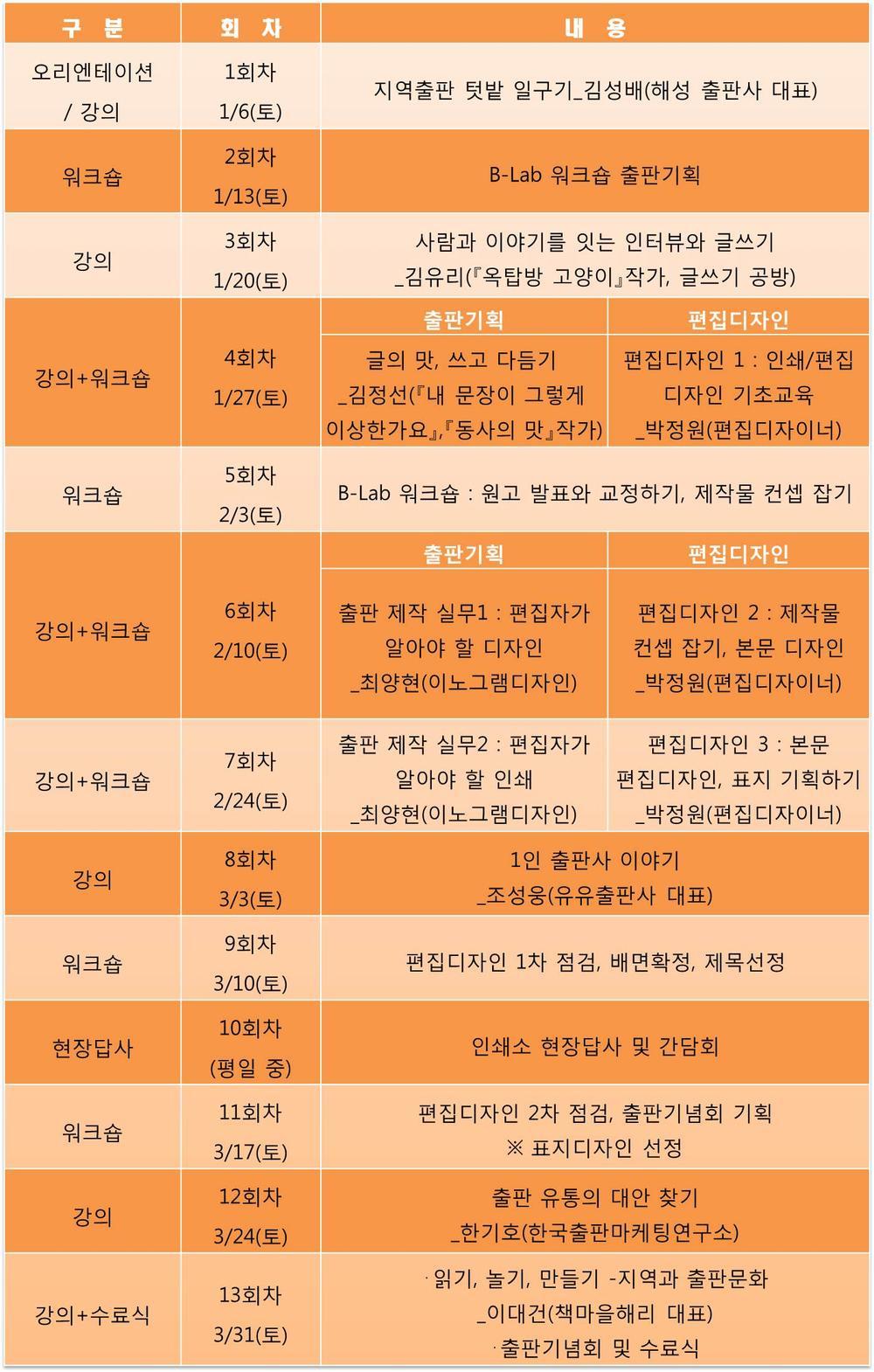 [부산CKL금정교육-모집] 지역출판 워크숍 (B-LAB 시즌2) 과정