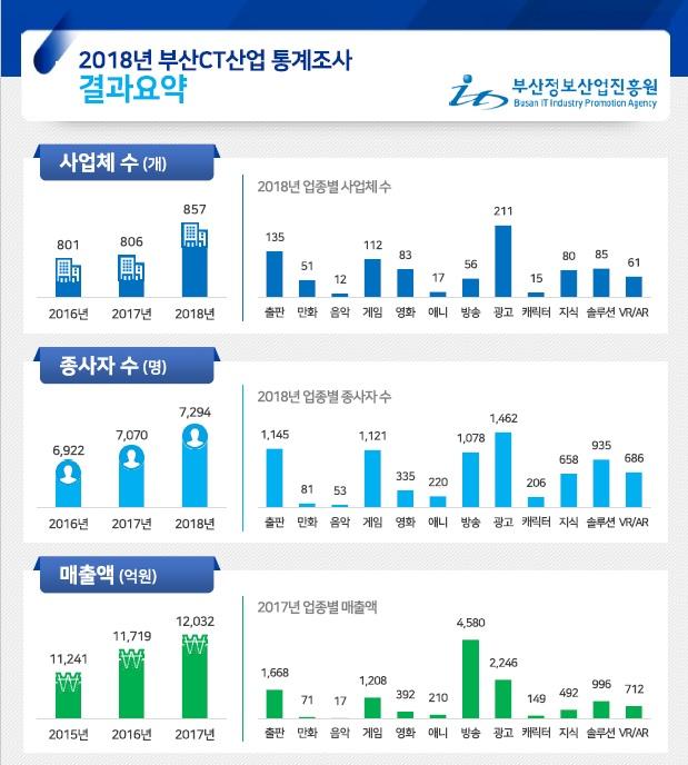2018 부산 CT산업 통계조사 보고서