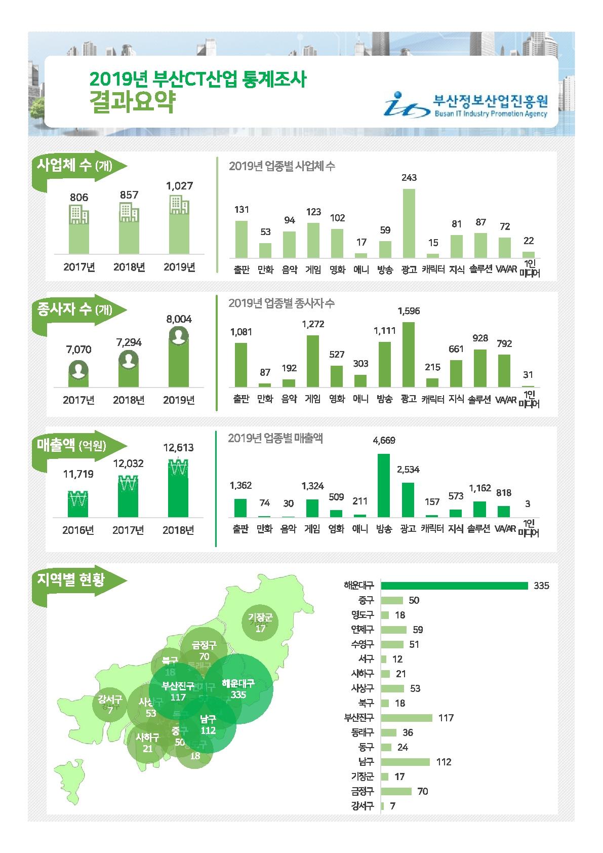 2019년 부산 CT산업 통계조사 보고서